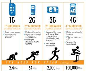 generasi 4G