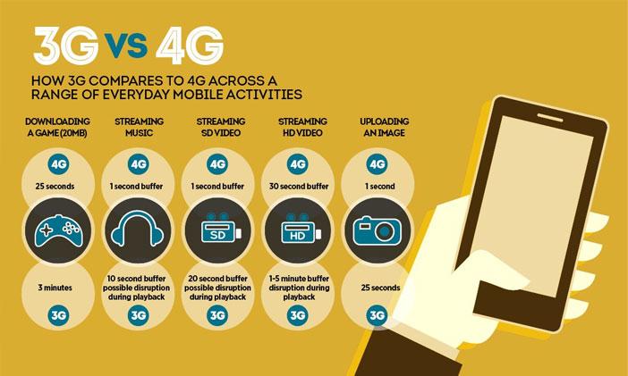 Perbedaan Internet Teknologi 3G dan Generasi 4G Saat Ini