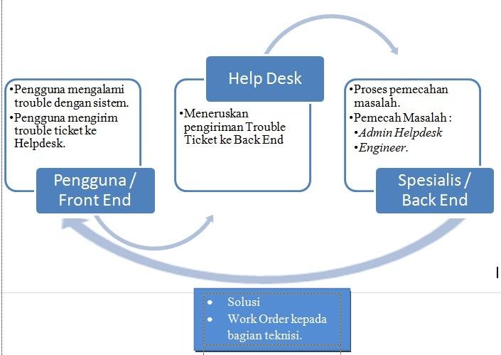 3 Alur Kerja Dari Aplikasi Helpdesk